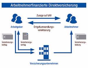 Arbeitnehmerfinanzierte Direktversicherung
