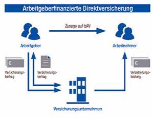 Arbeitgeberfinanzierte Direktverischerung